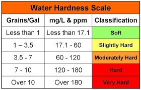 سختی آب