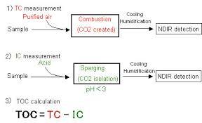 کربن آلی
